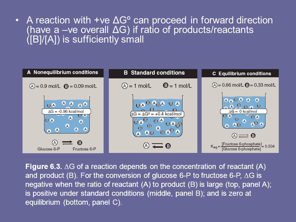 A reaction with +ve ΔGº can proceed in forward direction (have a –ve overall ΔG) if ratio of products/reactants ([B]/[A]) is sufficiently small